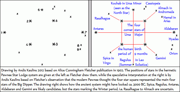 Pawnee Star System Of Fletcher Interpreted By Kaulins
